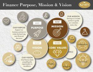 Purpose Mission Vision Infographic Design